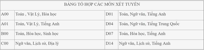 DH Cong nghiep Ha Noi du kien tuyen 6.900 chi tieu hinh anh 2