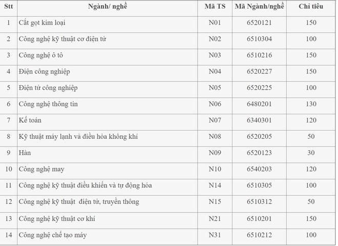 DH Cong nghiep Ha Noi du kien tuyen 6.900 chi tieu hinh anh 3