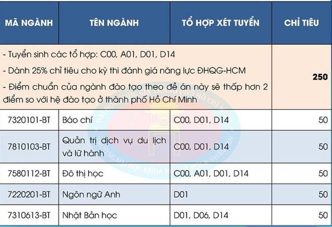 DH Khoa hoc Xa hoi & Nhan van TP.HCM tuyen sinh 2 nganh moi hinh anh 4