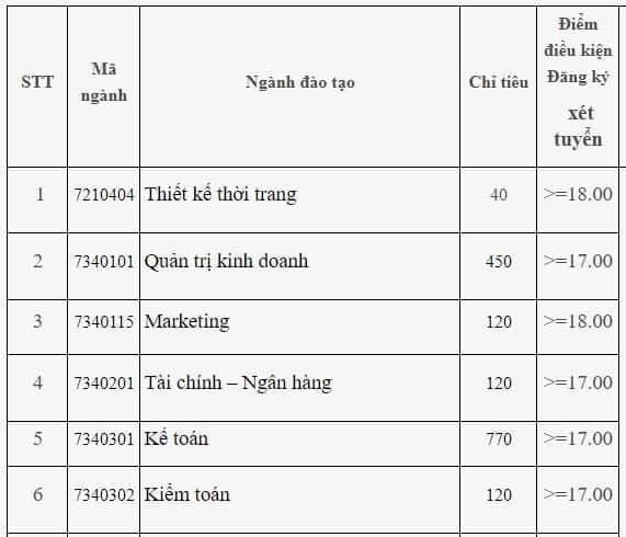 DH Cong nghiep Ha Noi cong bo diem san xet tuyen nam 2019 hinh anh 1