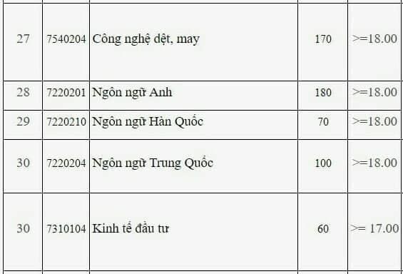 DH Cong nghiep Ha Noi cong bo diem san xet tuyen nam 2019 hinh anh 4