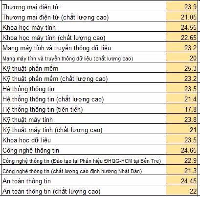 DH Cong nghe Thong tin cong bo diem chuan nam 2019 anh 1