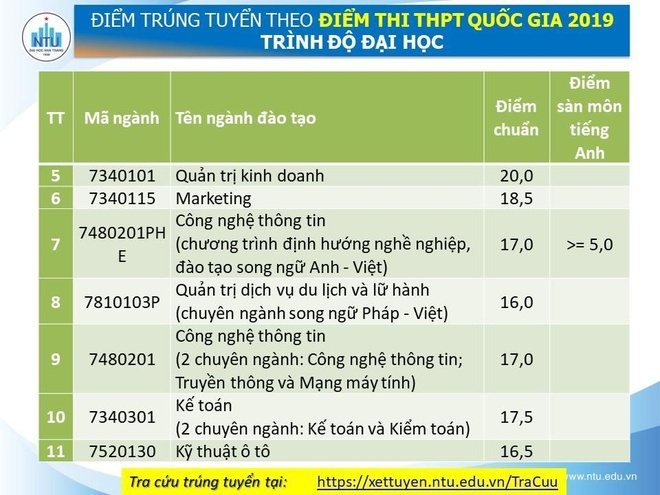 Diem chuan cua DH Nha Trang cao nhat la 21 hinh anh 2