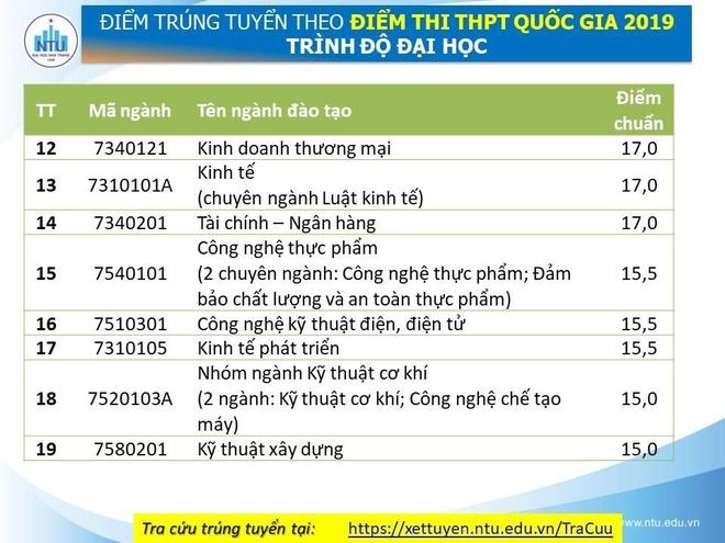 Diem chuan cua DH Nha Trang cao nhat la 21 hinh anh 3