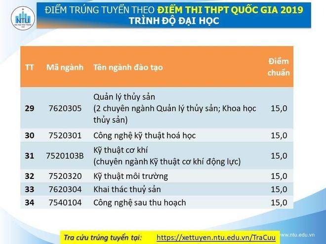 Diem chuan cua DH Nha Trang cao nhat la 21 hinh anh 5