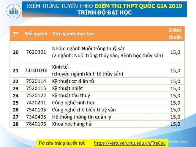 Diem chuan cua DH Nha Trang cao nhat la 21 hinh anh 4
