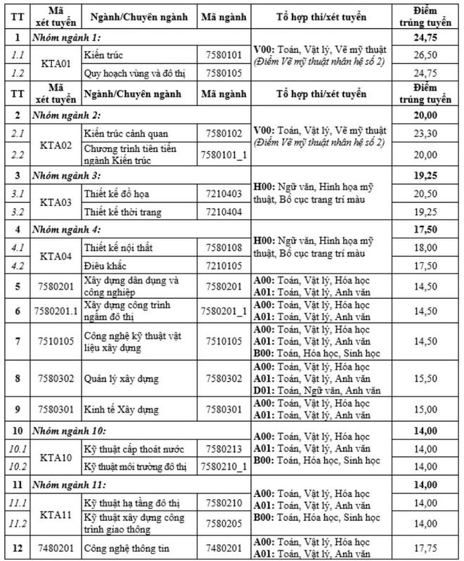 Diem trung tuyen cua DH Kien truc Ha Noi cao nhat la 26,5 hinh anh 1