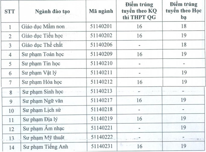 Diem chuan DH Duy Tan, DH Pham Van Dong, DH Dan lap Hai Phong hinh anh 2