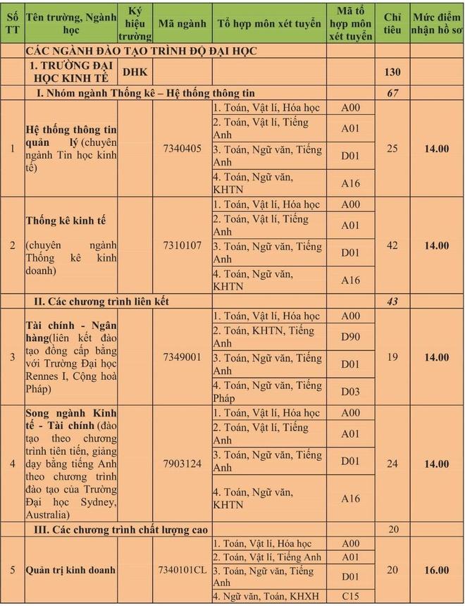 6 truong thanh vien cua DH Thai Nguyen, DH Hue xet tuyen nguyen vong 2 hinh anh 5