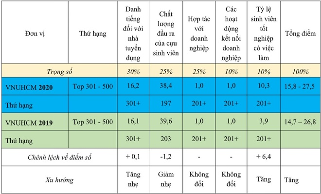 DH Quoc gia TP.HCM vao top 500 truong tot nhat the gioi hinh anh 3