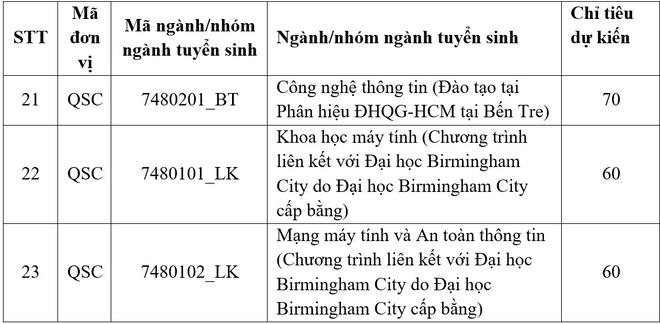 Cac truong thanh vien DH Quoc gia TP.HCM cong bo phuong an tuyen sinh hinh anh 2 cntt_2.jpg