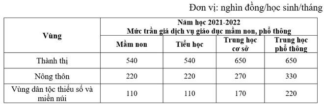 tang hoc phi anh 2