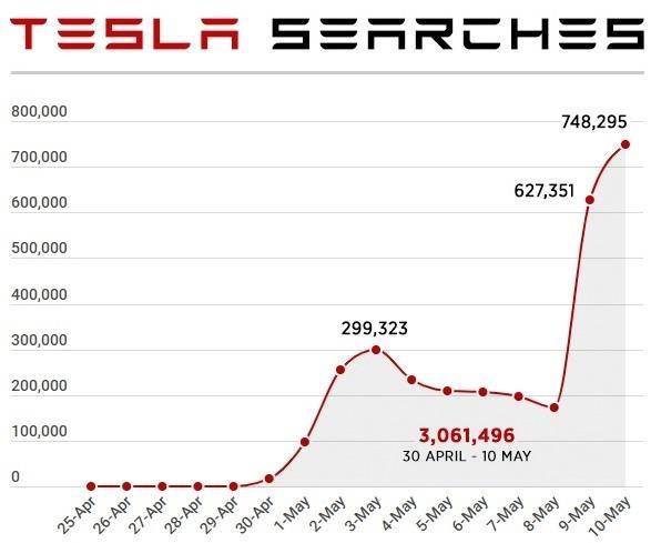 Tesla tro thanh tu khoa hot tren web khieu dam hinh anh 1