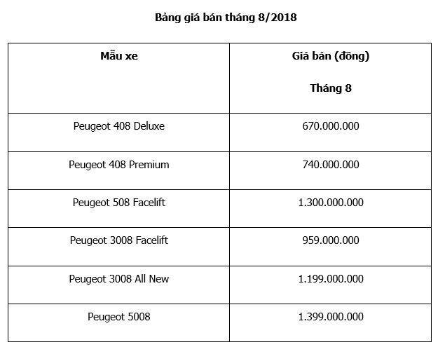 Bo doi Peugeot 5008, 3008 tang thoi han bao hanh chinh hang len 5 nam hinh anh 1