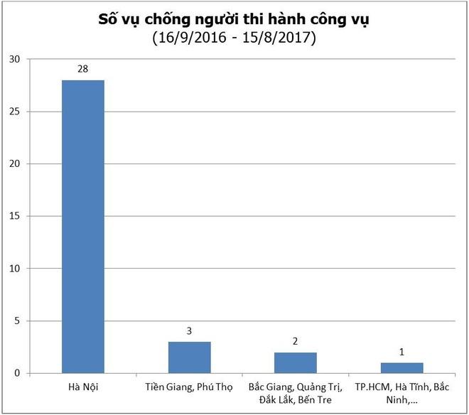 Chong nguoi thi hanh cong vu o Ha Noi cao nhat nuoc hinh anh 2