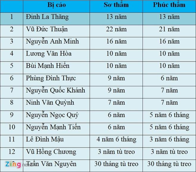 Y an 13 nam tu voi bi cao Dinh La Thang hinh anh 1