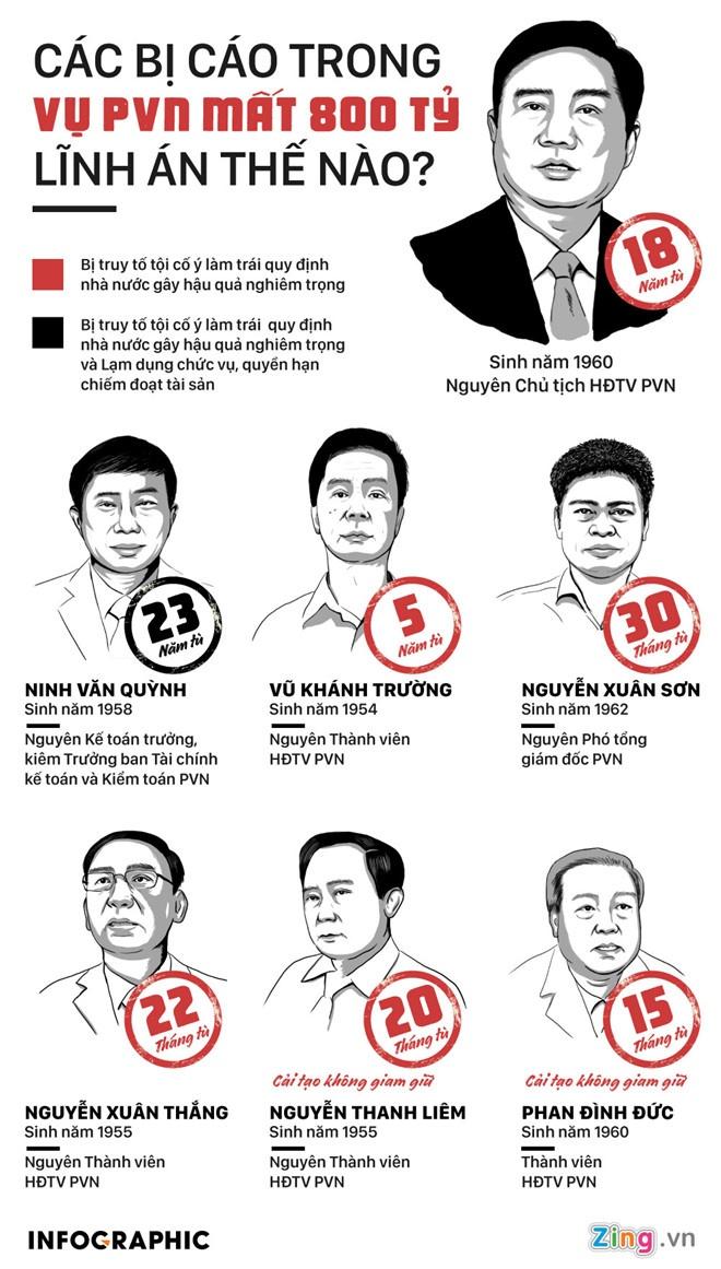 Bi cao vu Dinh La Thang: Mat 800 ty khong phai loi cua PVN hinh anh 2