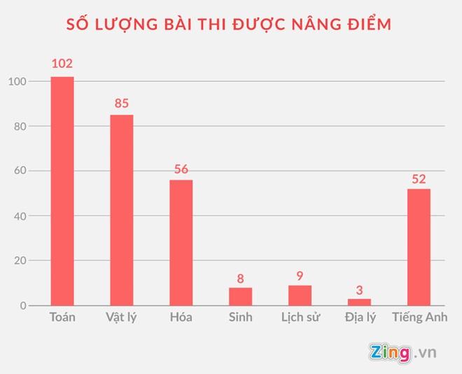 Bat cap tren cua ong Luong vu nang diem hon 300 bai thi o Ha Giang hinh anh 3
