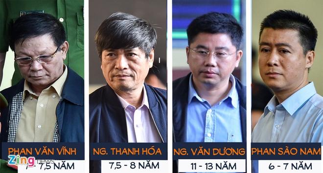 Do loi cho nguoi khac, ong Nguyen Thanh Hoa bi de nghi 8 nam tu hinh anh 1