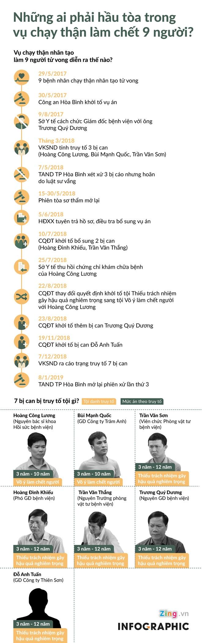 Cuu giam doc Benh vien da khoa Hoa Binh: 'Bi cao xin duoc noi tu dau' hinh anh 3