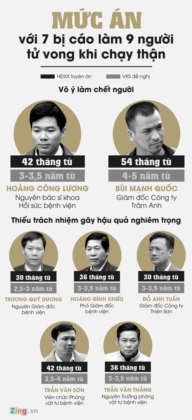 Cuu bac si Hoang Cong Luong xin giam nhe hinh phat hinh anh 2