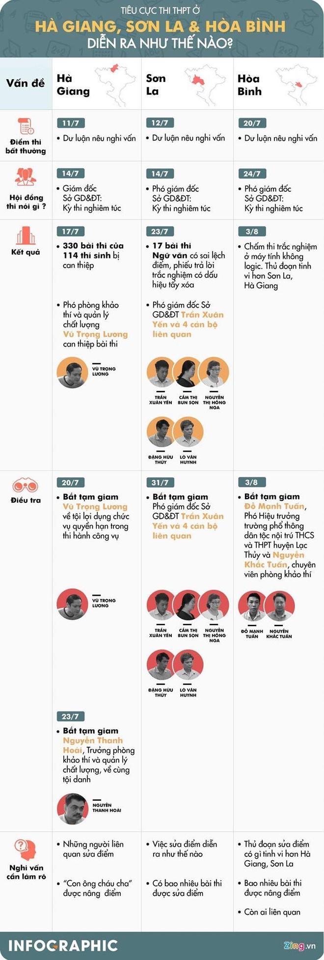 De nghi truy to 2 pho giam doc So lien quan gian lan thi cu o Ha Giang hinh anh 3