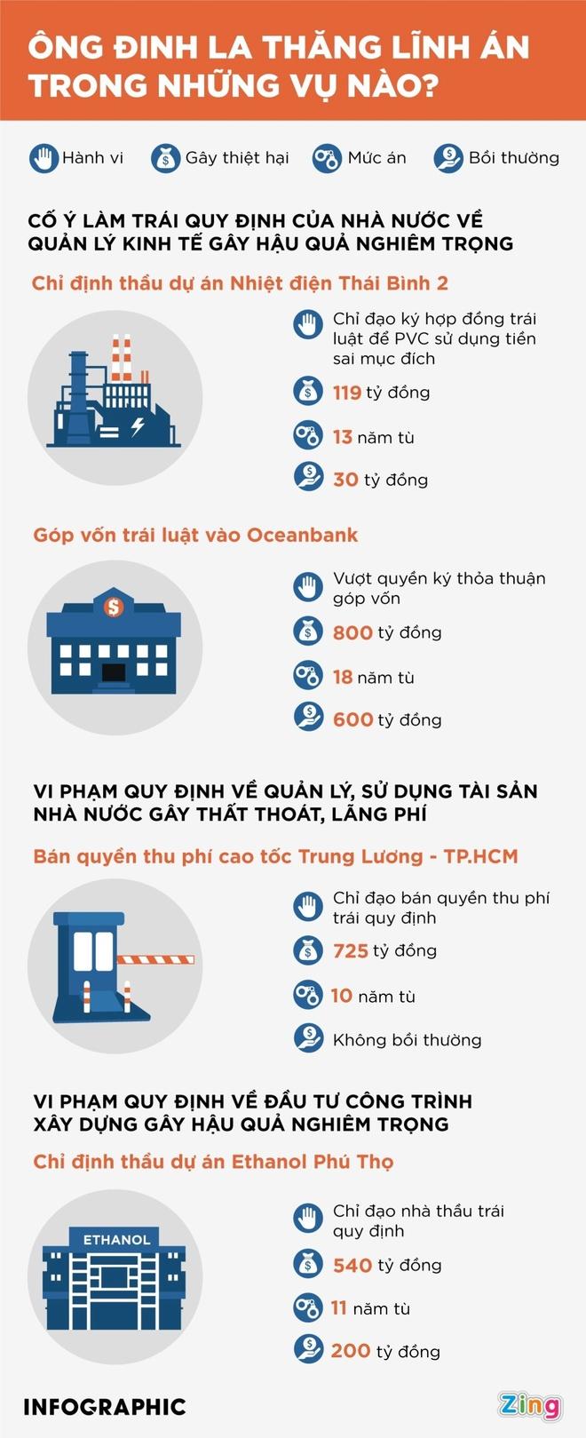 Ong Dinh La Thang khang cao anh 2