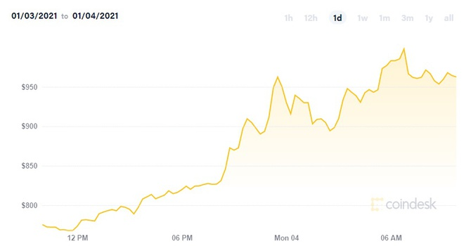 tien dien tu ngoai bitcoin lap ky luc ve gia anh 1