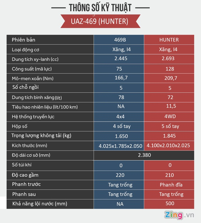 Vi sao UAZ Hunter co gia len toi 460 trieu dong tai Viet Nam? hinh anh 3