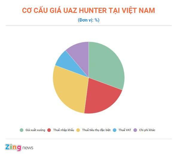 Vi sao UAZ Hunter co gia len toi 460 trieu dong tai Viet Nam? hinh anh 2