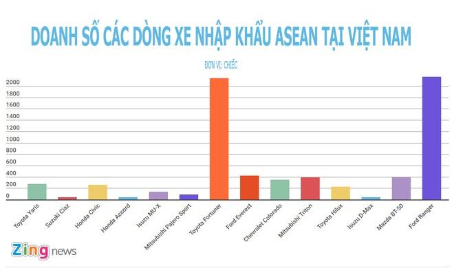 xe nhap khau ASEAN tai Viet Nam anh 2