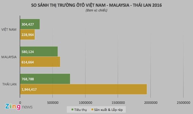 Cong nghiep oto Thai Lan, Malaysia: Thanh cong nho bao ho hinh anh 1