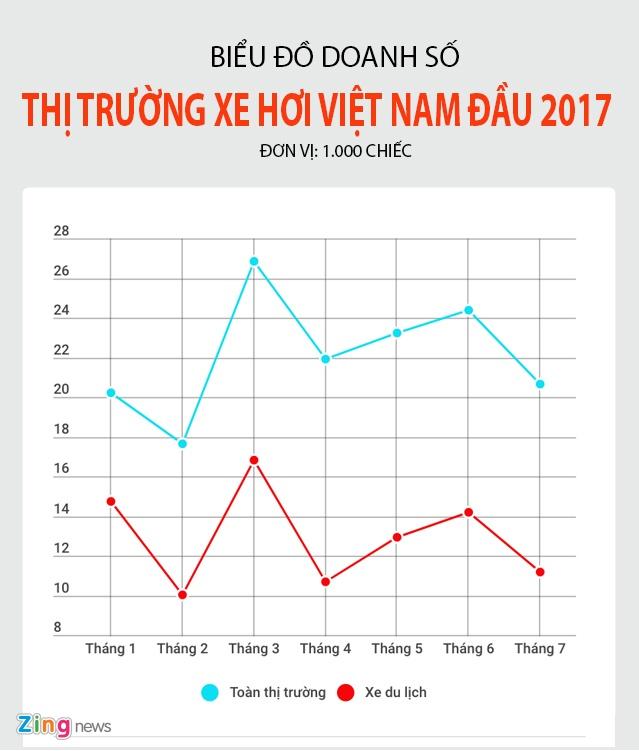 Nghich ly thi truong xe hoi Viet Nam: Cang giam gia cang e hinh anh 1