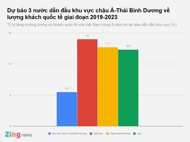 Viet Nam se la noi hut khach quoc te hang dau chau A - Thai Binh Duong hinh anh 2