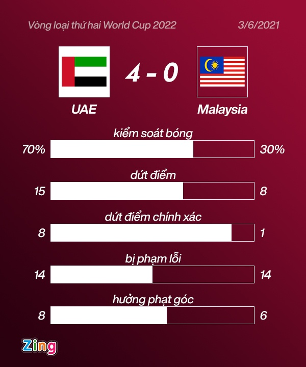 vong loai World Cup anh 30