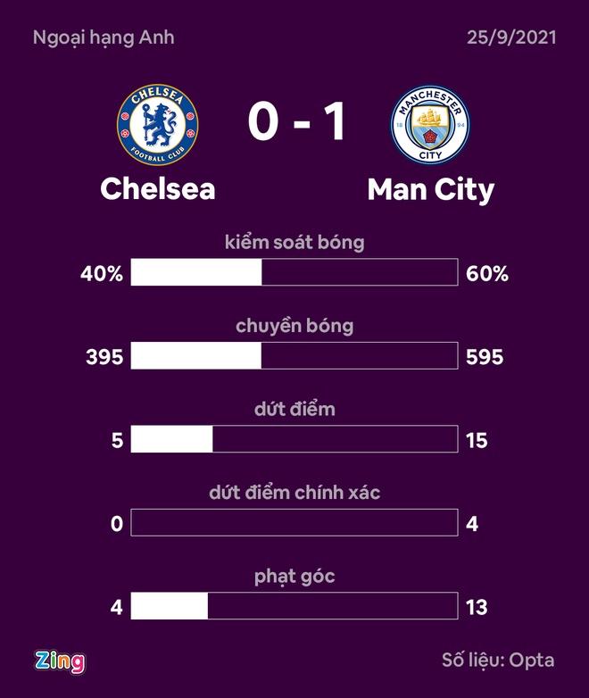 Chelsea vs Man City anh 29