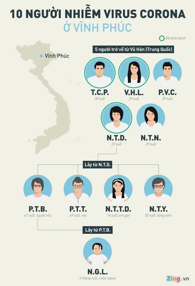Vinh Phuc cu luc luong canh gac, cach ly khu vuc co nguoi nhiem corona hinh anh 2 INFO_10_nguoi_VP_2_.jpg