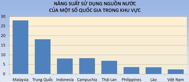 Nghich ly ngheo tai nguyen nuoc nhung su dung phung phi o Viet Nam hinh anh 3