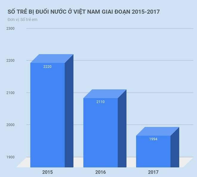 Moi ngay 6 tre em tu vong vi duoi nuoc hinh anh 2