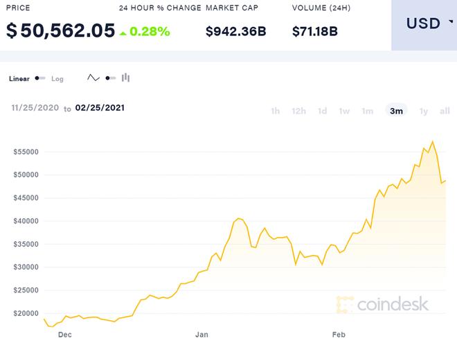 trieu phu Bitcoin anh 1