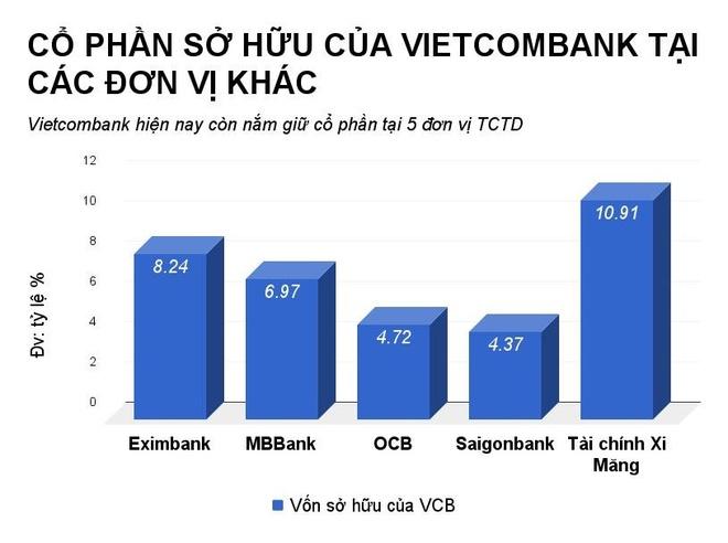 Vietcombank ban von tai MBBank, Eximbank, du thu 1.000 ty dong hinh anh 1