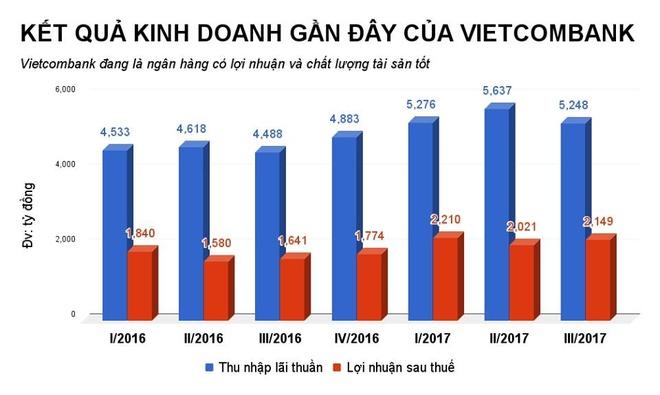 Vietcombank ban von tai MBBank, Eximbank, du thu 1.000 ty dong hinh anh 2