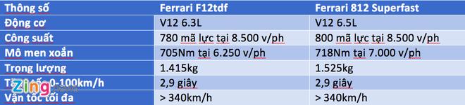 So sanh nhanh Ferrari 812 Superfast va F12tdf hinh anh 1
