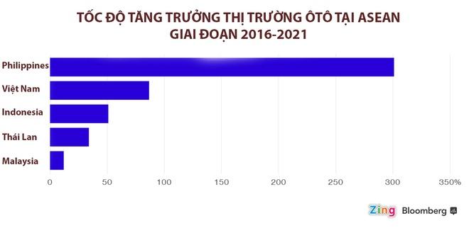 Viet Nam truoc co hoi tro thanh trung tam san xuat xe cua ASEAN hinh anh 2