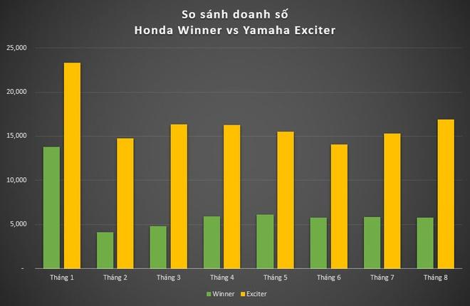 Yamaha Exciter ban chay gap 3 lan Honda Winner hinh anh 1