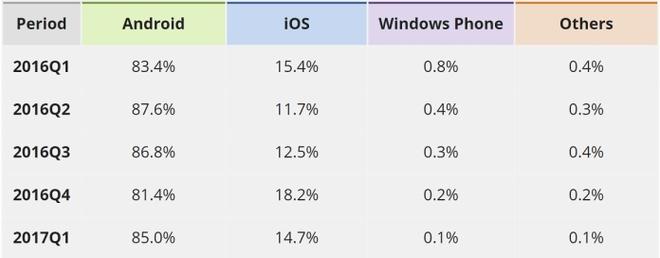 Windows Phone, vi sao lai chet? hinh anh 4