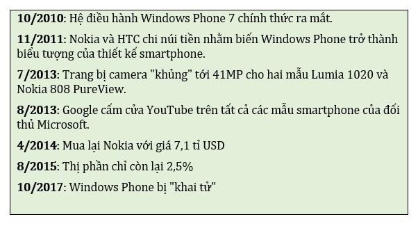 Windows Phone, vi sao lai chet? hinh anh 1