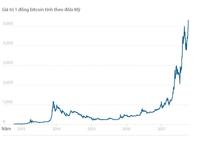 2017 – nam cua ky luc Bitcoin hinh anh 1