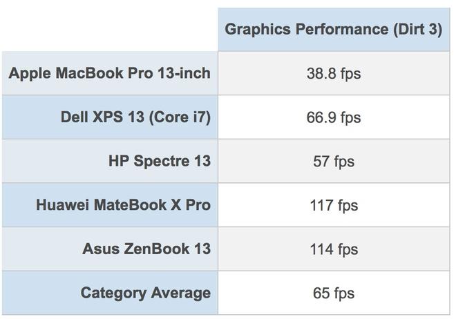 MacBook Pro 2018: Hieu nang manh nhat, o SSD nhanh nhat hinh anh 4