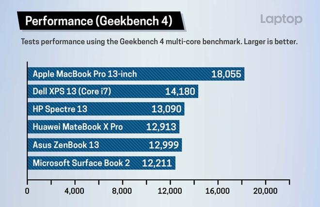 MacBook Pro 2018: Hieu nang manh nhat, o SSD nhanh nhat hinh anh 2